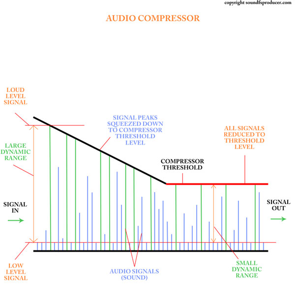 Graphic showing how an Audio Compressor reduces dynamic range