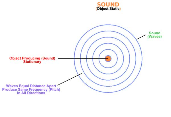 Graphic - Doppler effect sound (static object)